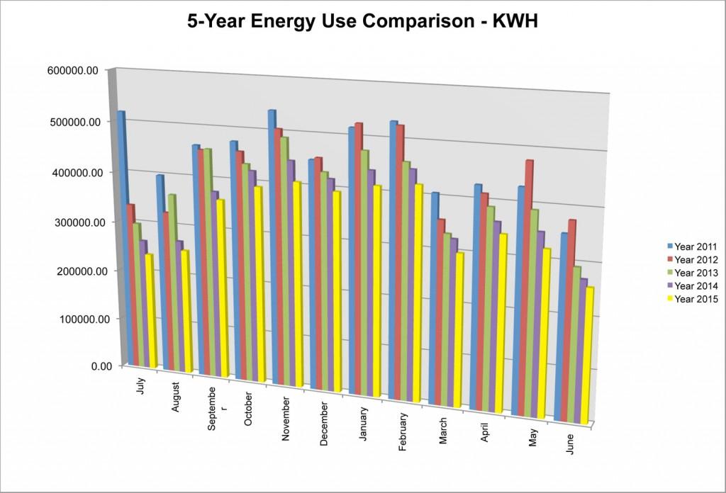 5-Year-Energy-Bar-Chart-Chart